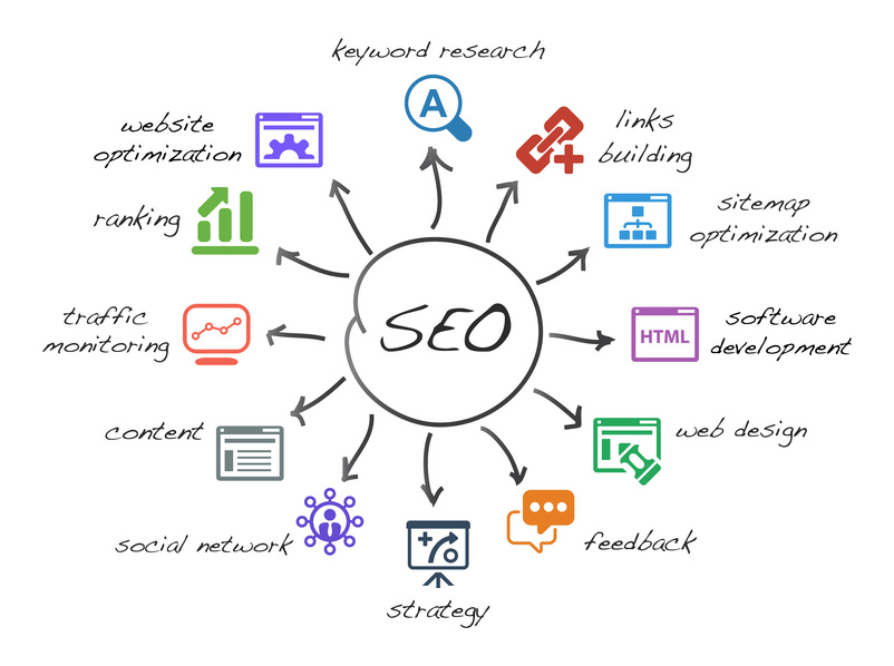 Essential SEO for Better User Experience & Ranking